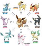 RUMOR: New Eeveelutions Coming To Pokemon Sword & Shield?